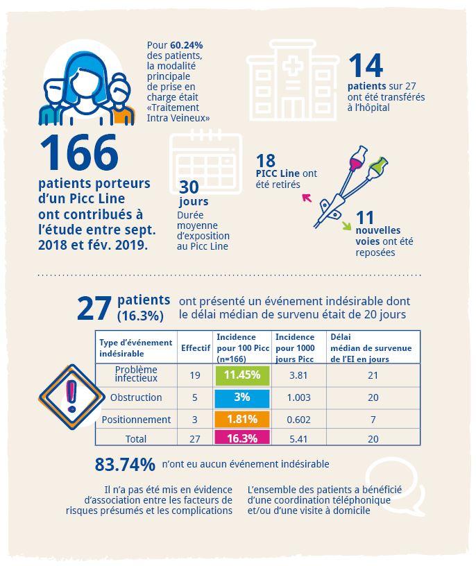 Résultat étude surveillance des PICC Line en HAD